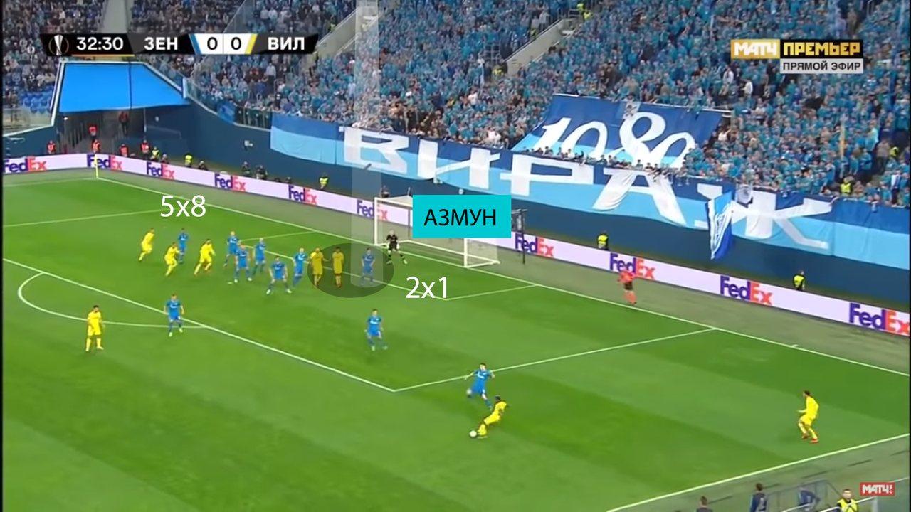 Первый гол Вильярреала. Ошибка Зенита