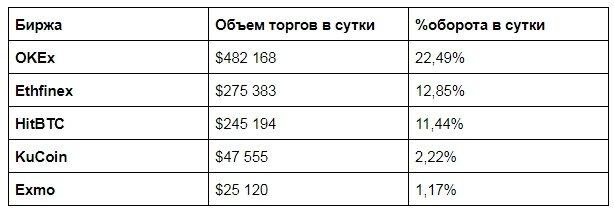 Популярные биржи, на которых можно купить Maker