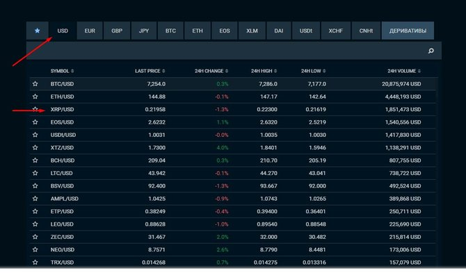 Главная страница Bitfinex