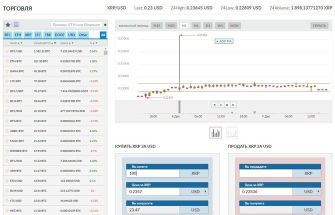 Раздел обмена на Livecoin по направлению USD-XRP