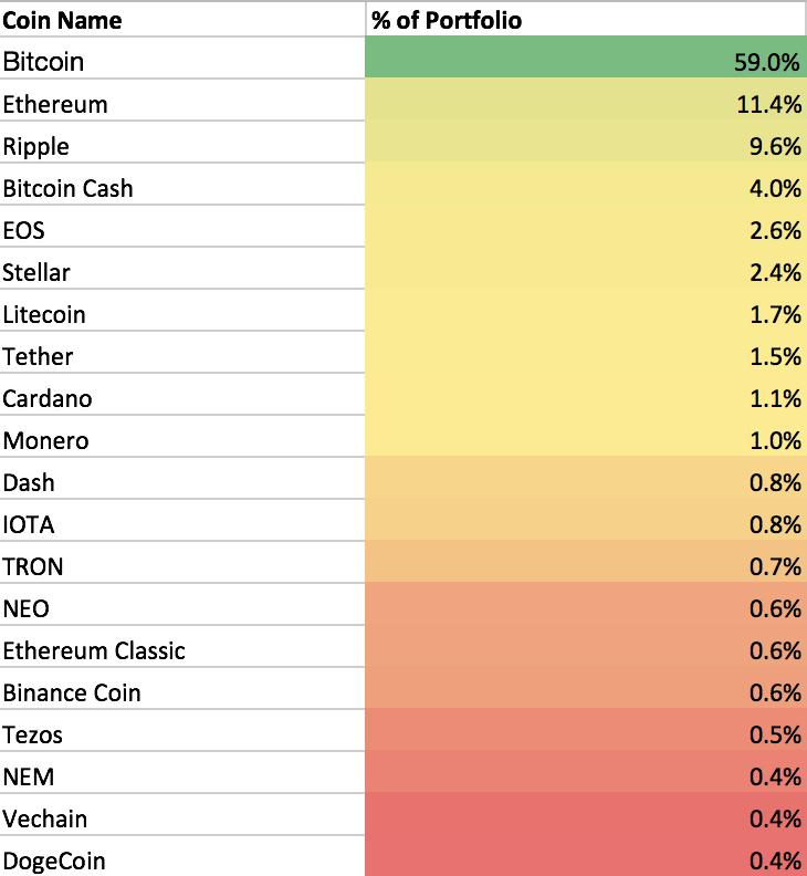 Диверсификация портфеля с учетом капитализации ТОП-20 криптовалют