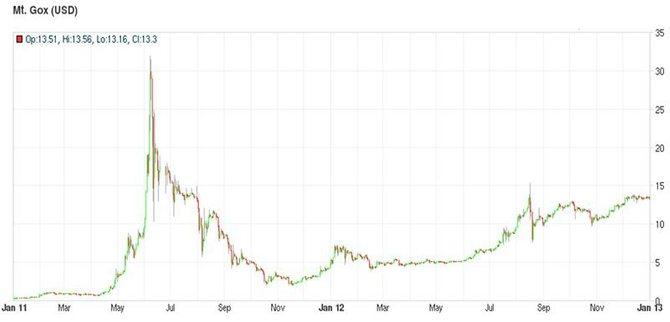 Курс биткоина на Mt.Gox (2011-12 годы)// Источник: Bitcoincharts.com