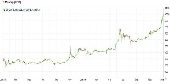 Курс биткоина на Bitstamp (2015-16 годы)// Источник: Bitcoincharts.com