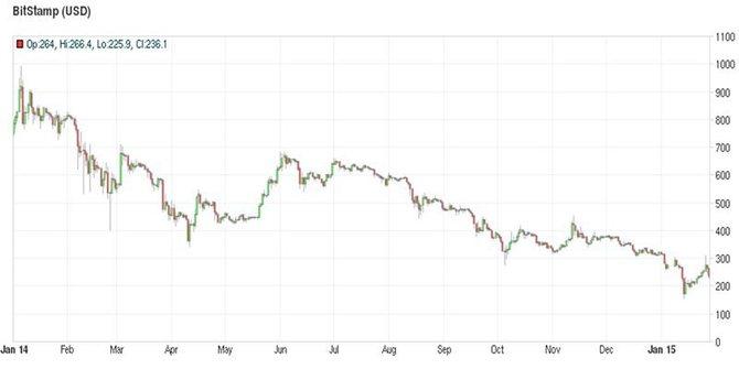 Курс биткоина на Bitstamp (2014 год)// Источник: Bitcoincharts.com