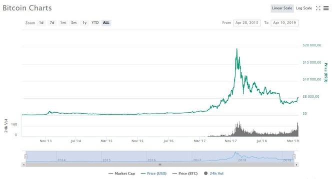 График роста стоимости биткоина // Источник: Coinmarketcap.com