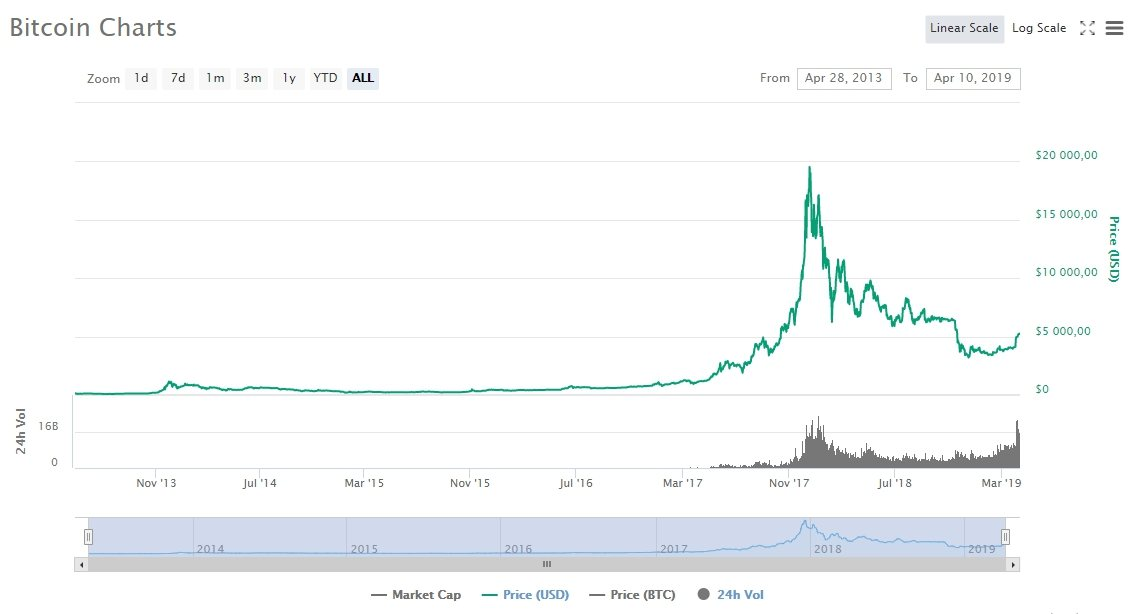 График роста стоимости биткоина