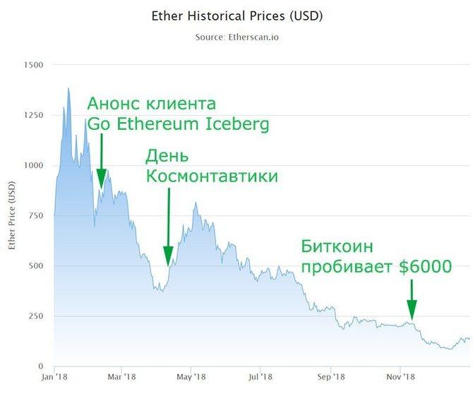 График стоимости Ethereum (2018)