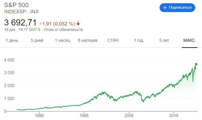 Исторический график индекса S&P 500