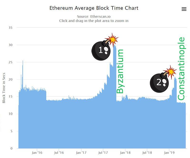 График времени добычи блоков Ethereum с указанием переносов бомбы сложности