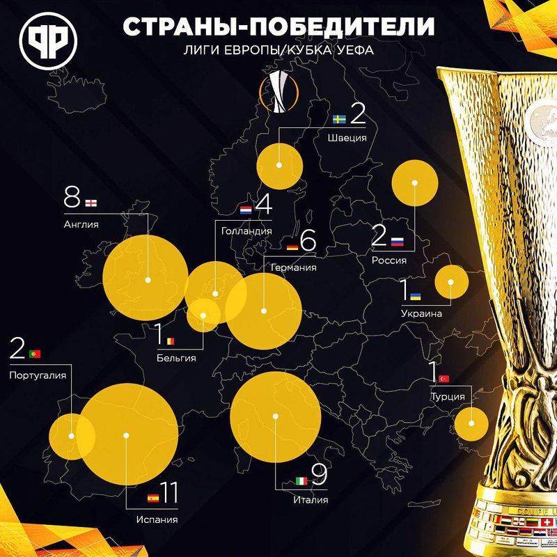 Страны-победители Лиги Европы/Кубка УЕФА