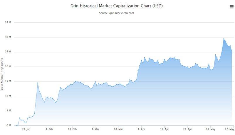 График капитализации Grin за все время существования монеты