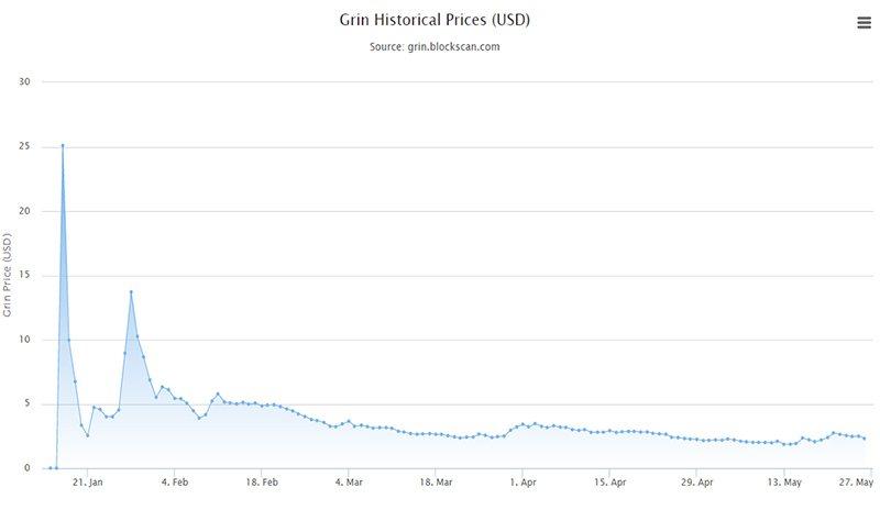 График стоимости Grin в $ за все время существования монеты
