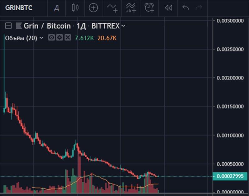 График стоимости Grin в BTC за все время существования монеты