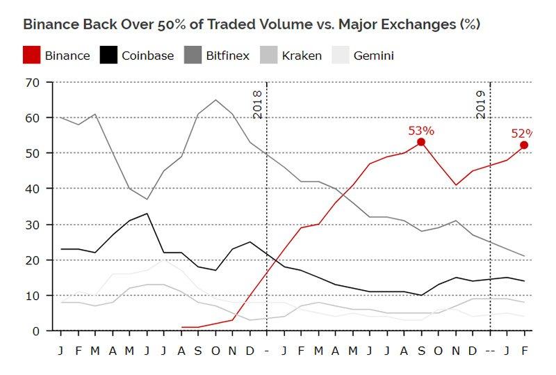 График долевого распределения торговых объемов между криптобиржами