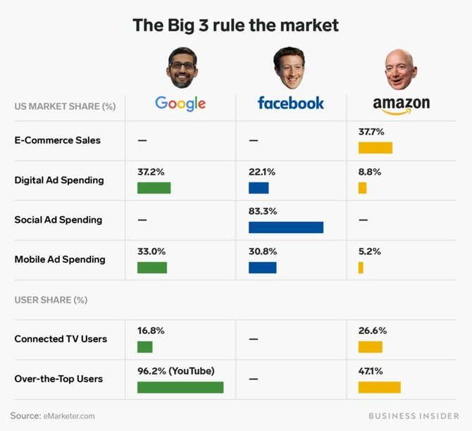 Доли рынка США «Большой тройки»  // Источник: Business Insider