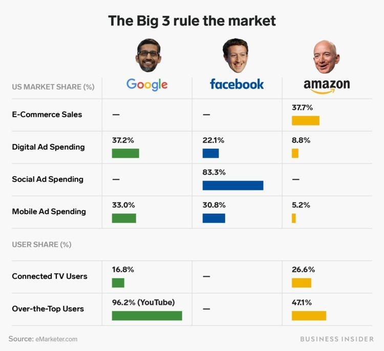 Доли рынка США «Большой тройки»