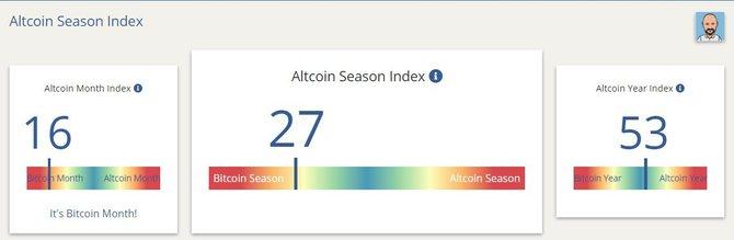 Индекс сезона альткоинов
