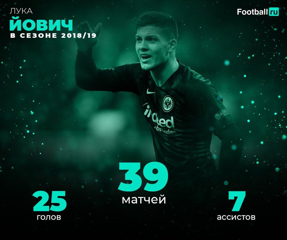 Статистика Луки Йовича