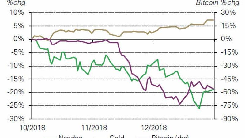 Цена на золото, Bitcoin и Nasdaq