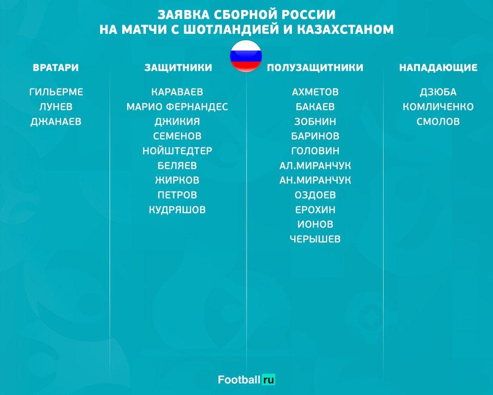 Заявка сборной России