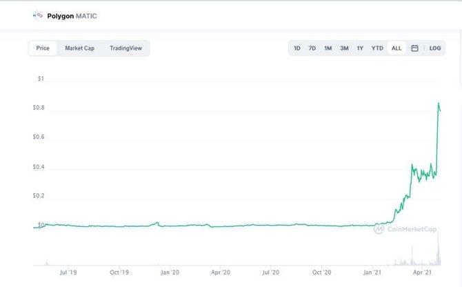 График криптовалютыPolygon