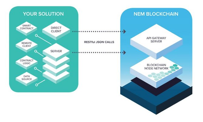Схема работы приватных блокчейнов с основной сетью NEM // Источник: Nem.io