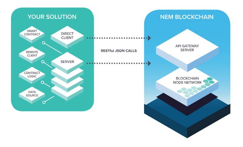 Схема работы приватных блокчейнов с основной сетью NEM