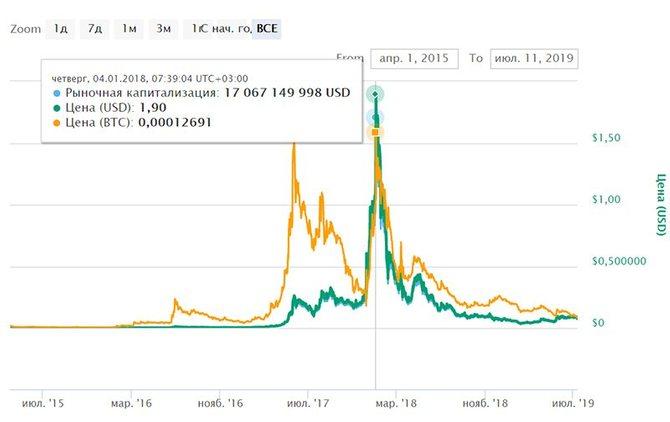 График курса криптовалюты NEM (XEM) // Источник: Coinmarketcap.com
