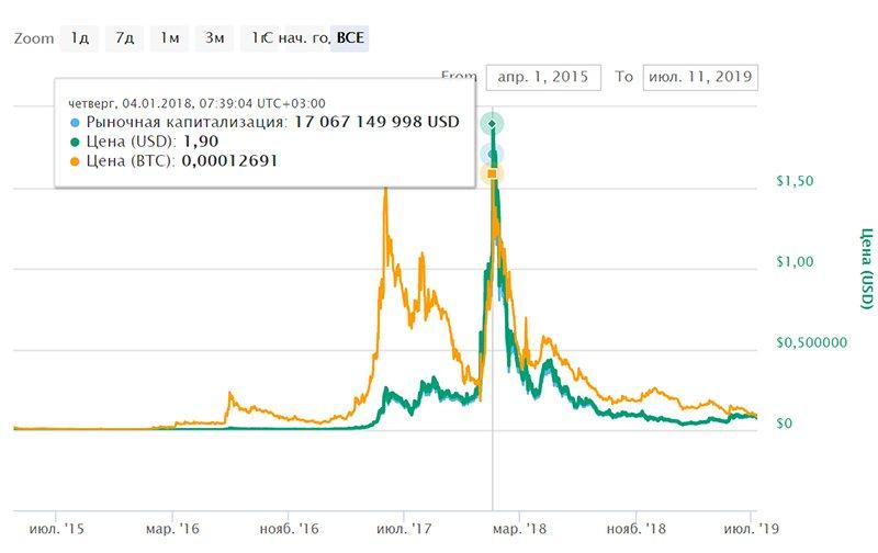 График курса криптовалюты NEM (XEM)