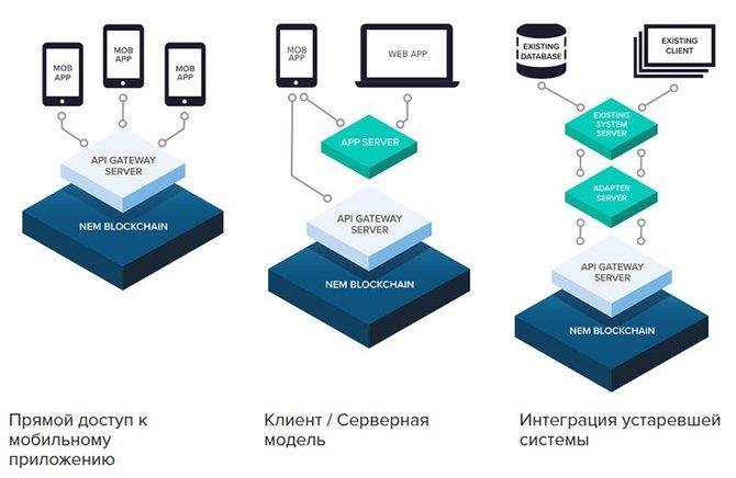 Примеры архитектурных решений на базе API NEM // Источник: Nem.io