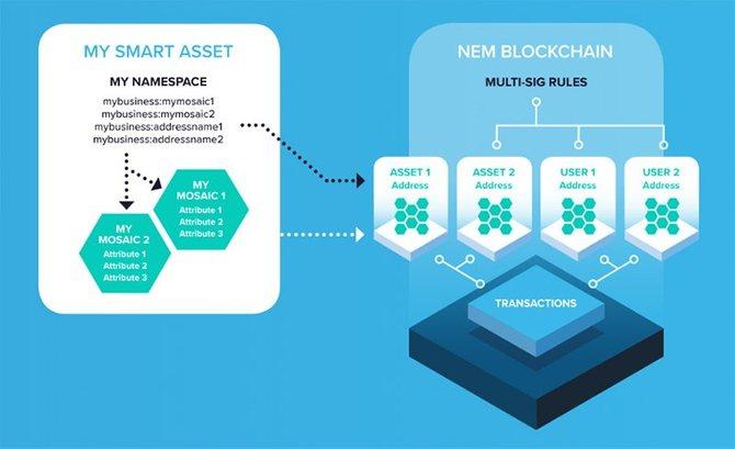 Схема взаимодействия смарт-активов с блокчейном NEM // Источник: Nem.io