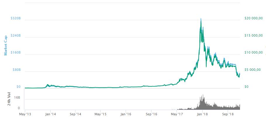 Пик стоимости биткоина
