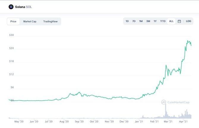 График криптовалютыSolana