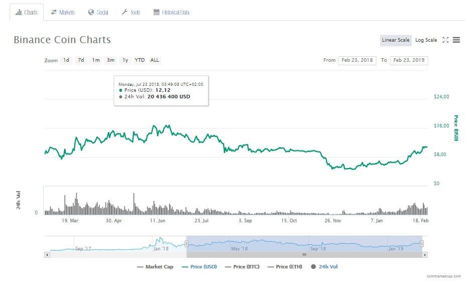 График цены криптовалюты Binance Coin
