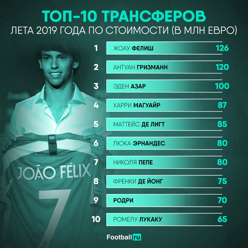 Топ-10 самых дорогих игроков 2019