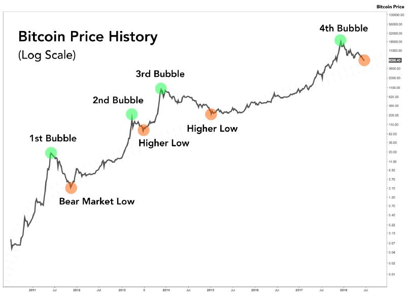 Циклы цены биткоина