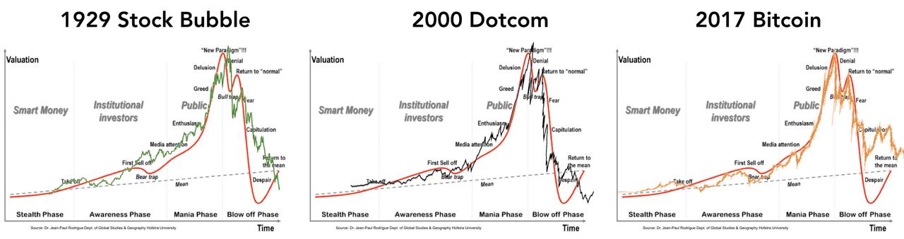 Пузырь фондового рынка, дотком и биткоина