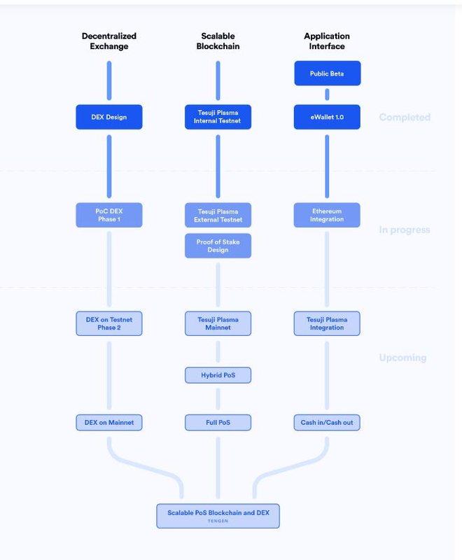 Дорожная карта платформы OmiseGo, где синим выделены функции, находящиеся в разработке, а голубым – которые запланированы