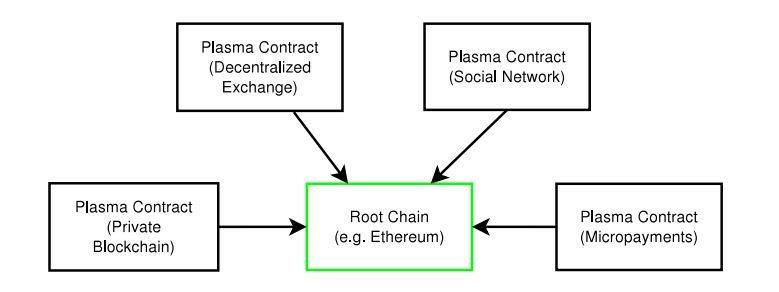 Plasma: автоматизированные смарт-контракты