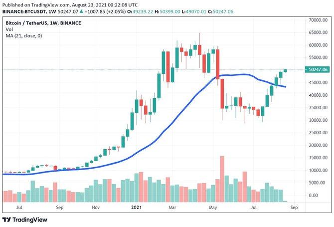 21 недельная скользящая средняя биткоина
