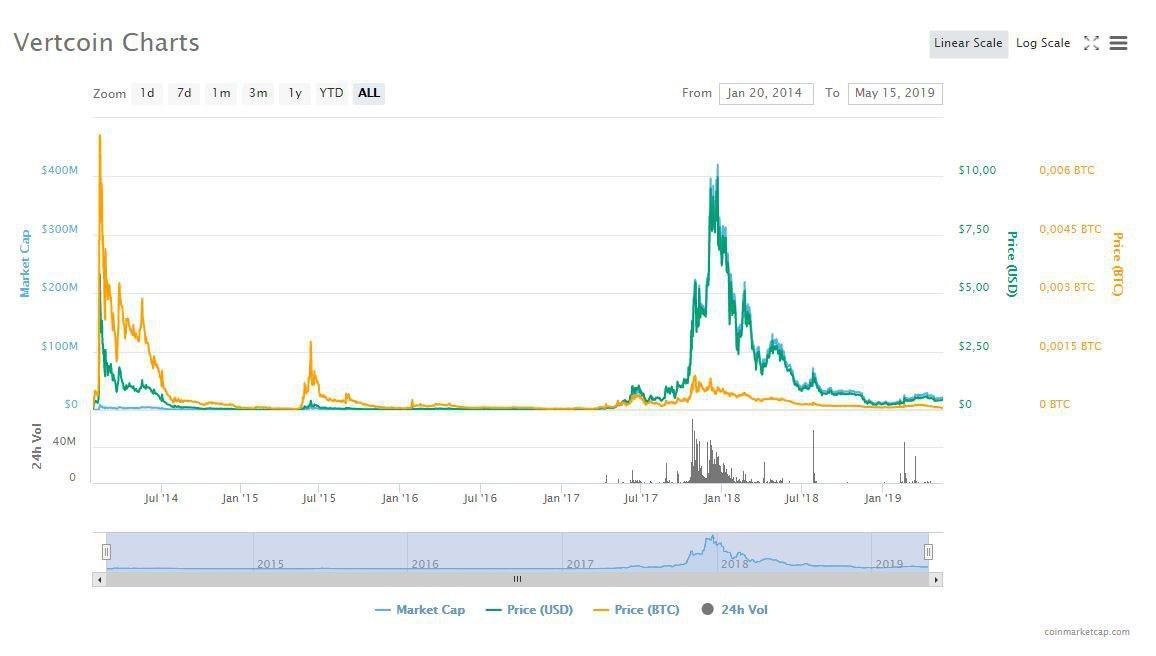 Курс криптовалюты Vertcoin за все время