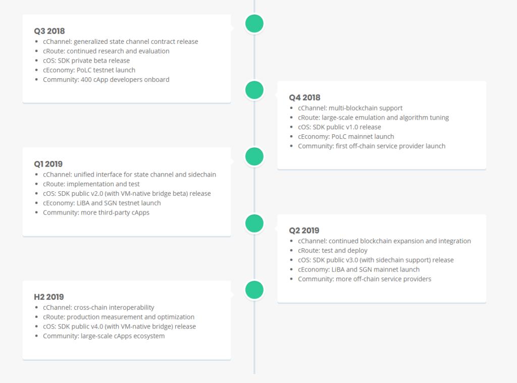 Roadmap Celer Network