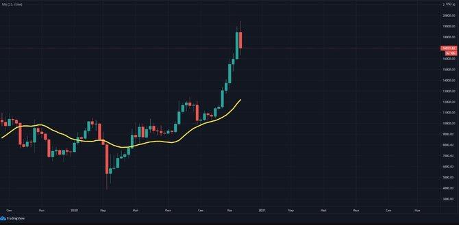 21-недельная скользящая средняя биткоина