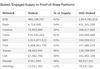 Рейтинг токенов по отношению к доллару  // Исследование Diar