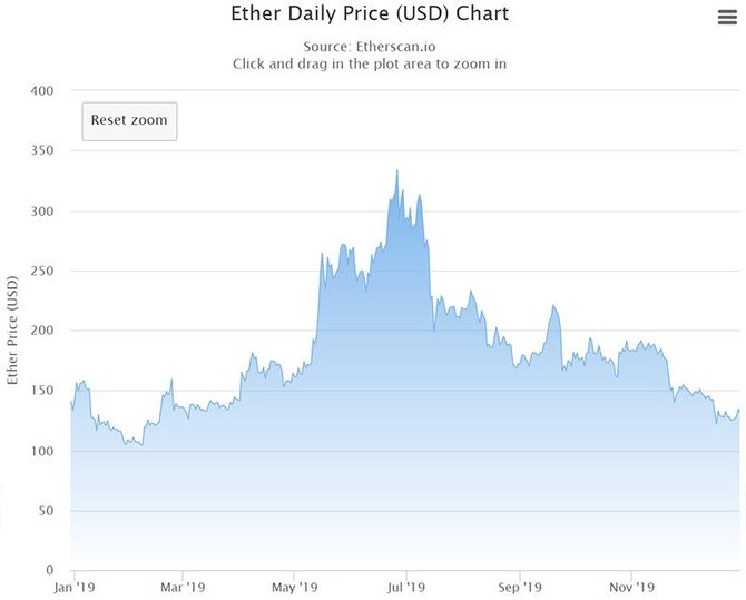 График стоимости Ethereum (2019)