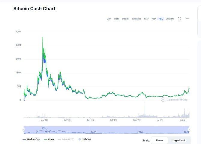 График криптовалюты Bitcoin Cash