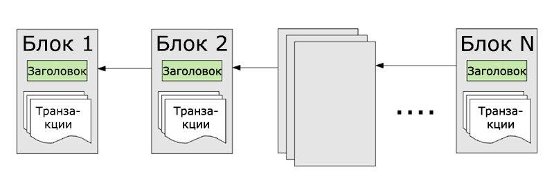 Упрощенная схема структуры блокчейна Ethereum