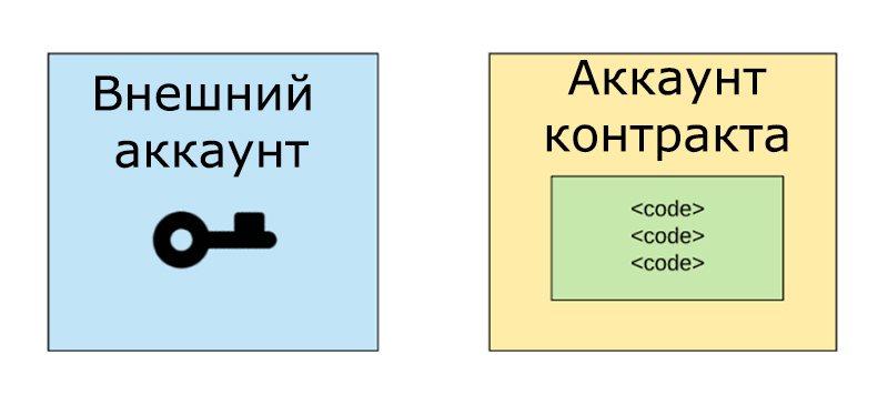 Виды аккаунтов в блокчейне Ethereum