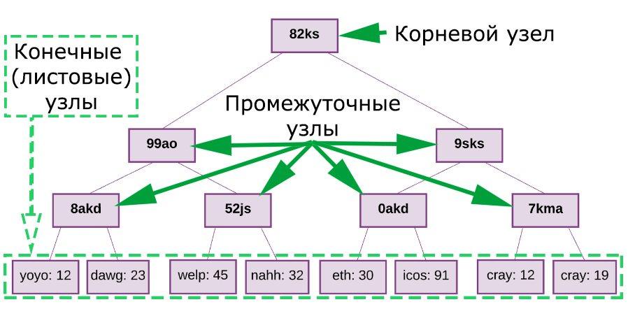 Схема иерархической структуры блокчейна Ethereum (дерево Меркла)