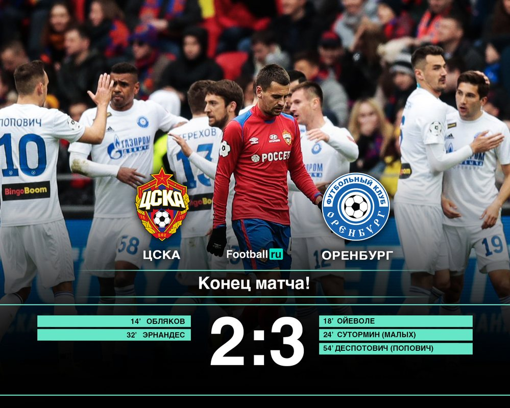 ЦСКА - Оренбург 2:3